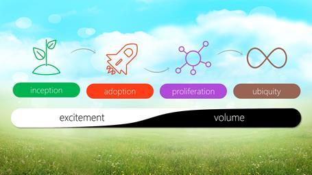 Menu Adoption Cycle Whitepaper