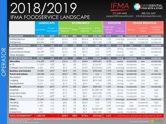 IFMA 2018/2019 Foodservice Landscape